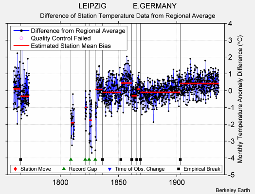 LEIPZIG             E.GERMANY difference from regional expectation