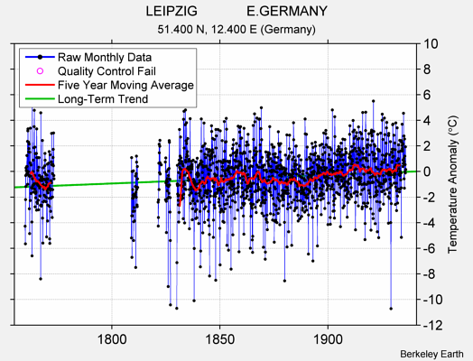 LEIPZIG             E.GERMANY Raw Mean Temperature
