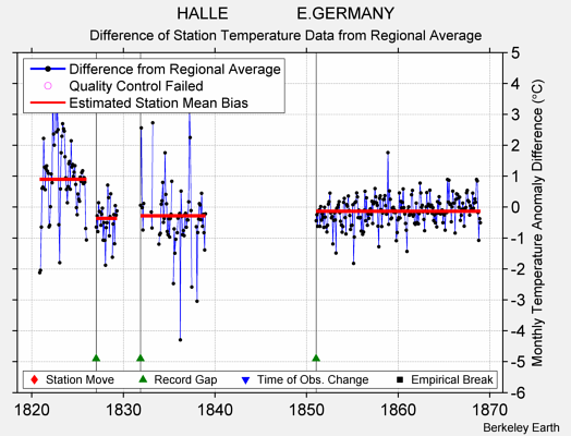 HALLE               E.GERMANY difference from regional expectation