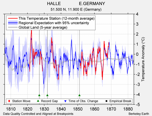 HALLE               E.GERMANY comparison to regional expectation