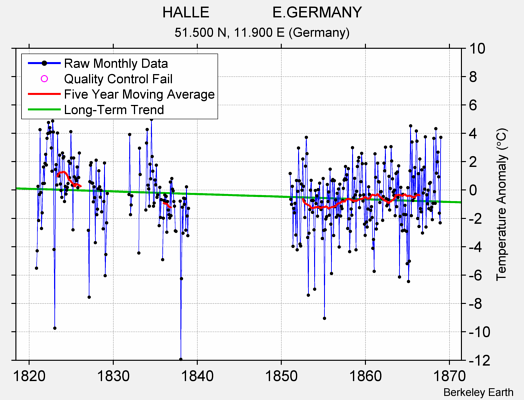 HALLE               E.GERMANY Raw Mean Temperature