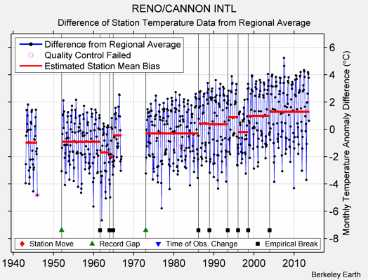 RENO/CANNON INTL difference from regional expectation