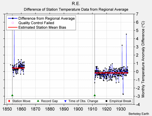 R.E. difference from regional expectation