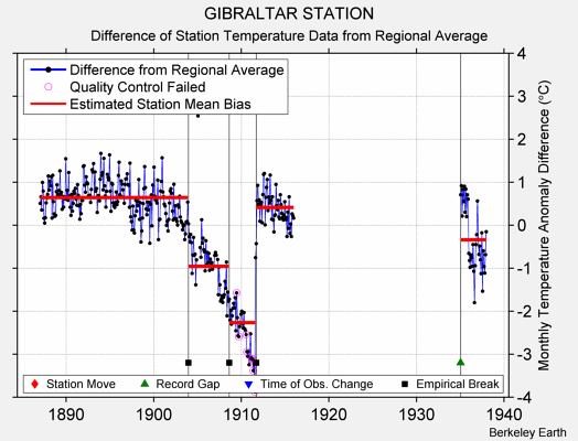 GIBRALTAR STATION difference from regional expectation
