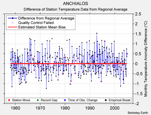 ANCHIALOS difference from regional expectation