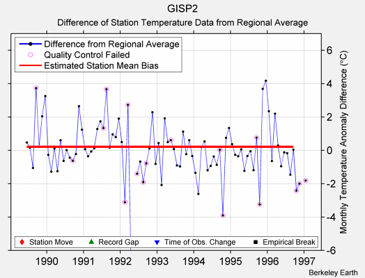 GISP2 difference from regional expectation