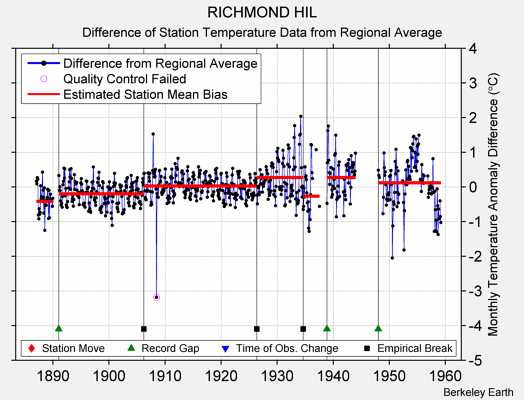 RICHMOND HIL difference from regional expectation