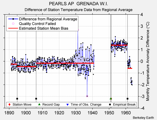 PEARLS AP  GRENADA W.I. difference from regional expectation