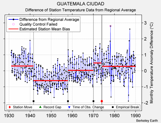 GUATEMALA CIUDAD difference from regional expectation