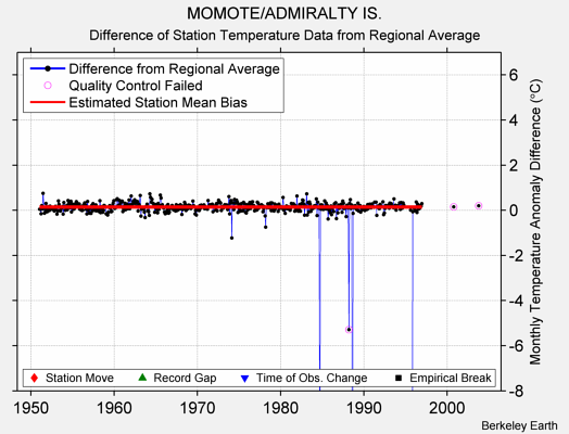 MOMOTE/ADMIRALTY IS. difference from regional expectation
