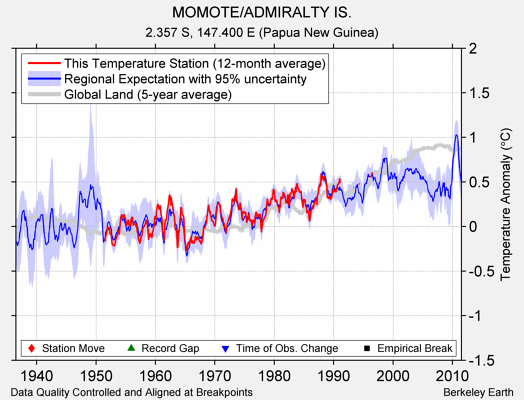 MOMOTE/ADMIRALTY IS. comparison to regional expectation