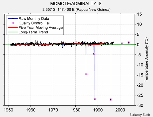 MOMOTE/ADMIRALTY IS. Raw Mean Temperature