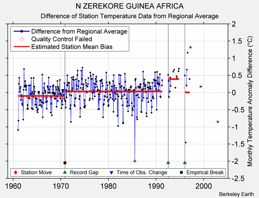 N ZEREKORE GUINEA AFRICA difference from regional expectation