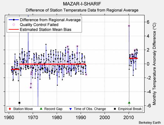 MAZAR-I-SHARIF difference from regional expectation