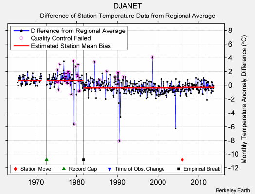 DJANET difference from regional expectation