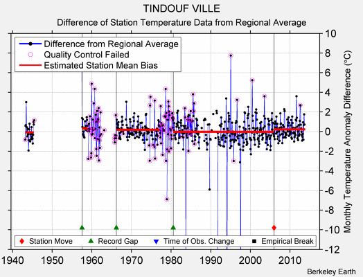 TINDOUF VILLE difference from regional expectation