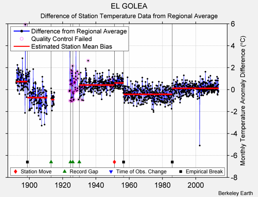 EL GOLEA difference from regional expectation