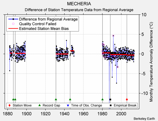 MECHERIA difference from regional expectation