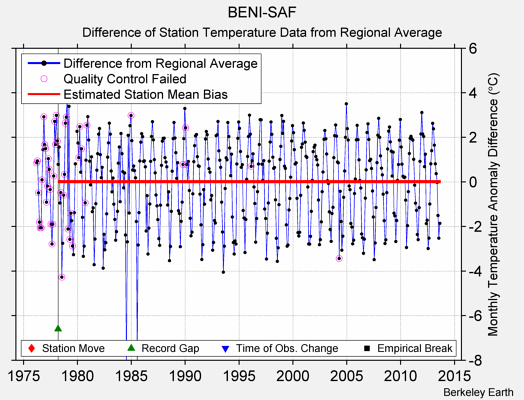 BENI-SAF difference from regional expectation