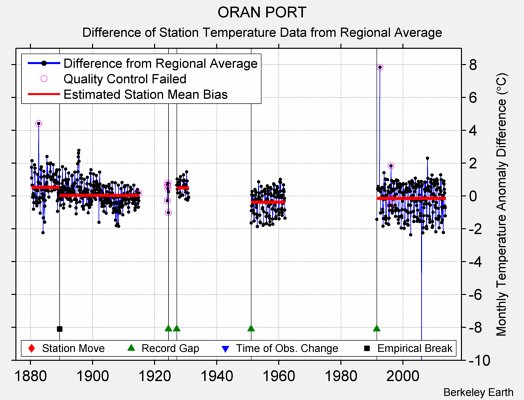 ORAN PORT difference from regional expectation