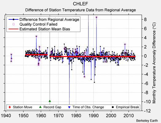 CHLEF difference from regional expectation