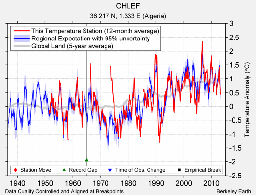 CHLEF comparison to regional expectation