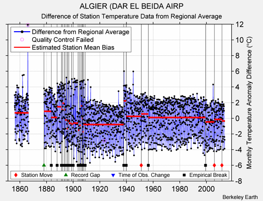 ALGIER (DAR EL BEIDA AIRP difference from regional expectation