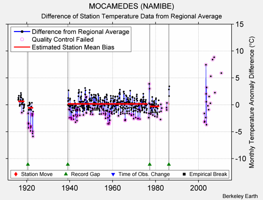 MOCAMEDES (NAMIBE) difference from regional expectation
