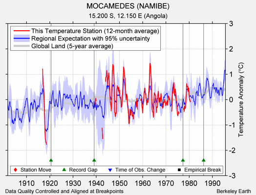 MOCAMEDES (NAMIBE) comparison to regional expectation
