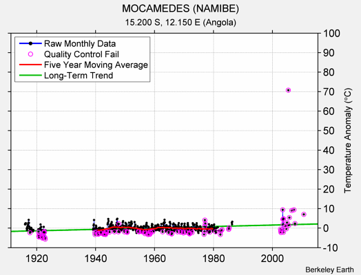 MOCAMEDES (NAMIBE) Raw Mean Temperature
