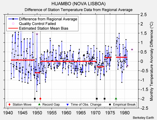 HUAMBO (NOVA LISBOA) difference from regional expectation
