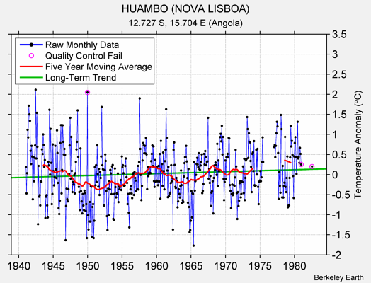 HUAMBO (NOVA LISBOA) Raw Mean Temperature