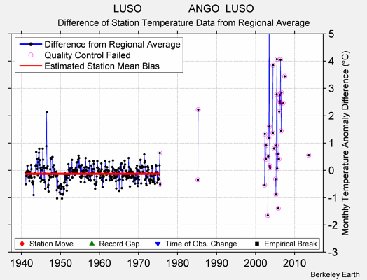 LUSO                ANGO  LUSO difference from regional expectation