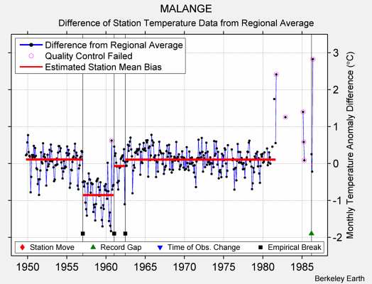MALANGE difference from regional expectation