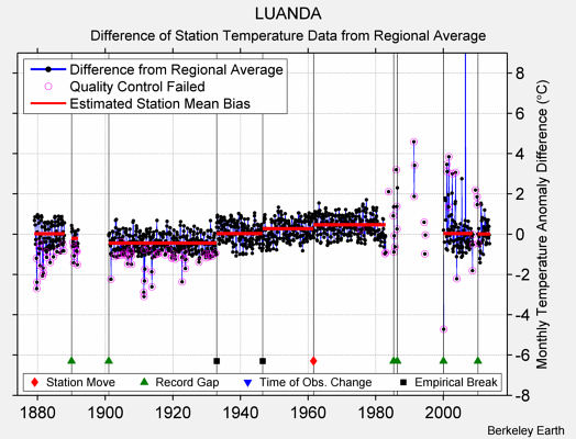 LUANDA difference from regional expectation