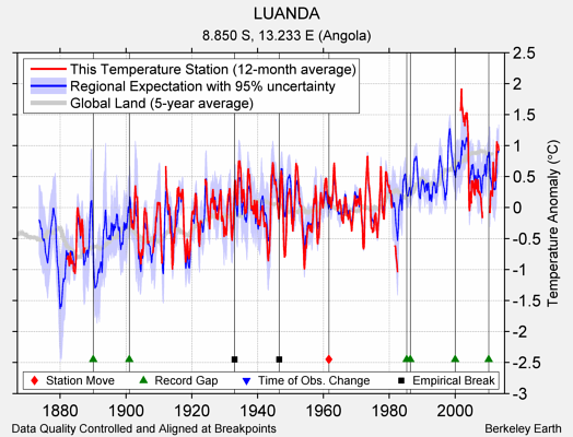 LUANDA comparison to regional expectation