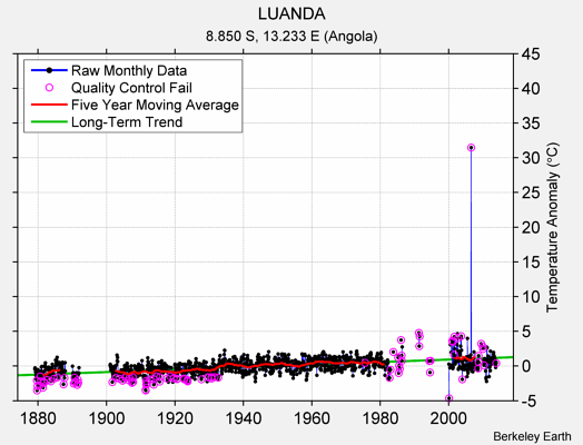 LUANDA Raw Mean Temperature