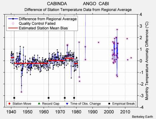 CABINDA             ANGO  CABI difference from regional expectation