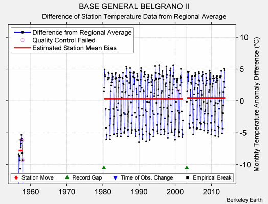 BASE GENERAL BELGRANO II difference from regional expectation