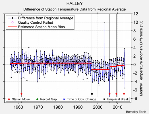 HALLEY difference from regional expectation