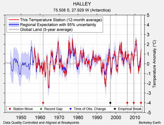 HALLEY comparison to regional expectation