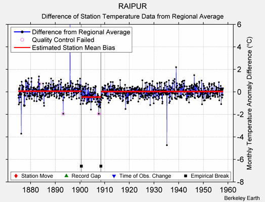 RAIPUR difference from regional expectation