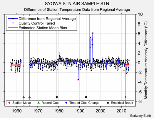 SYOWA STN AIR SAMPLE STN difference from regional expectation