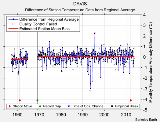 DAVIS difference from regional expectation