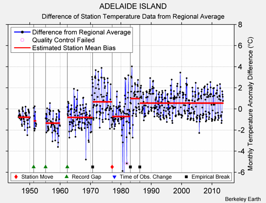 ADELAIDE ISLAND difference from regional expectation