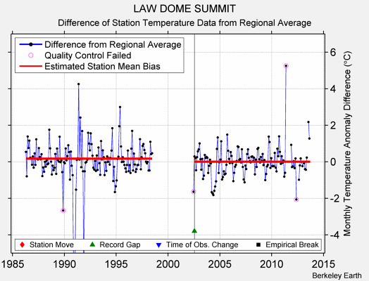 LAW DOME SUMMIT difference from regional expectation