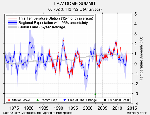 LAW DOME SUMMIT comparison to regional expectation
