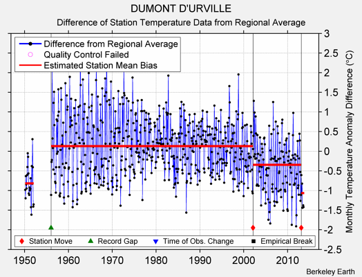 DUMONT D'URVILLE difference from regional expectation