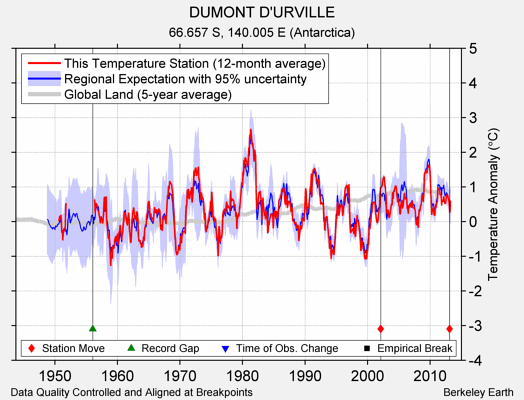 DUMONT D'URVILLE comparison to regional expectation