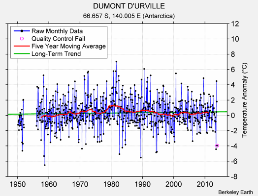 DUMONT D'URVILLE Raw Mean Temperature